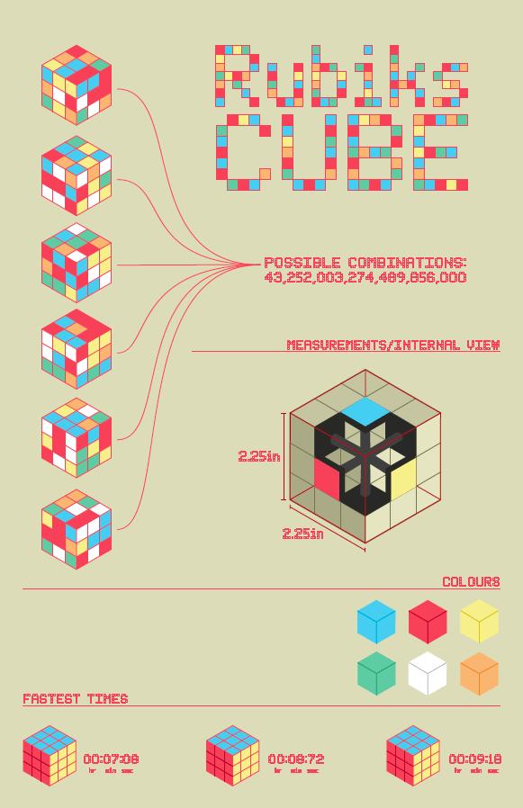 Rubics Cube Infographic