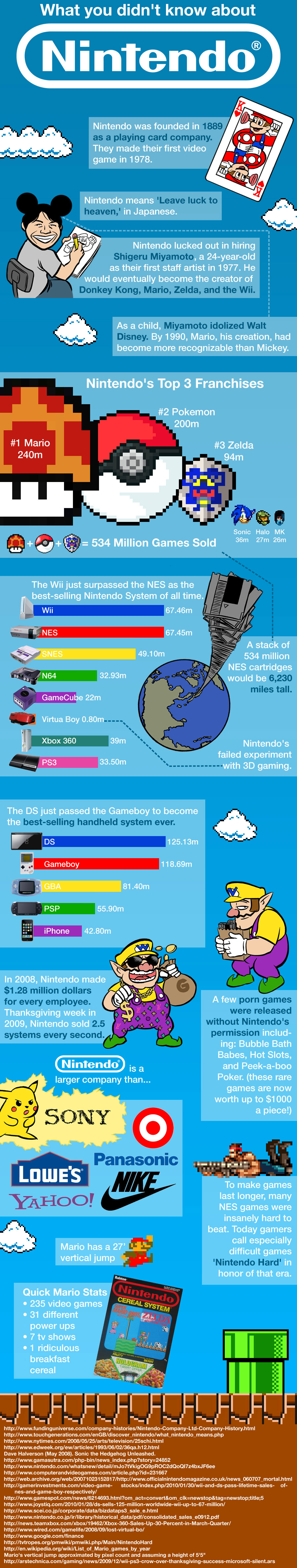 What You Didn't Know About Nintendo Infographic