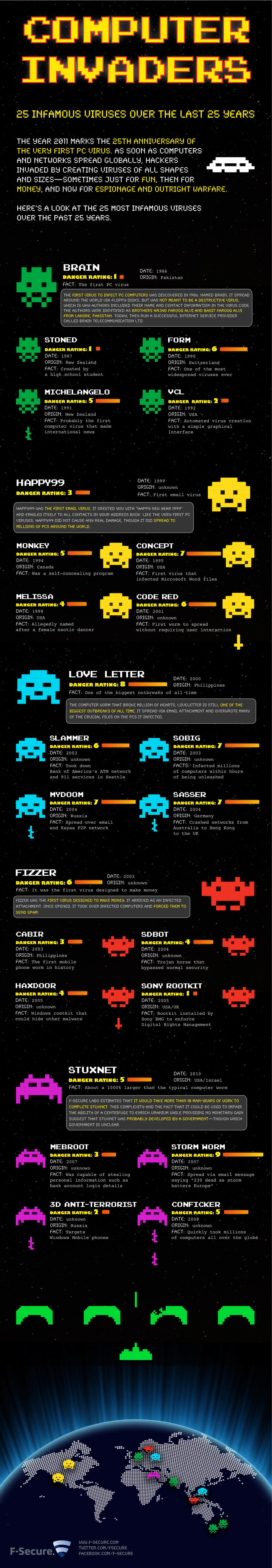 25 most infamous Computer Viruses