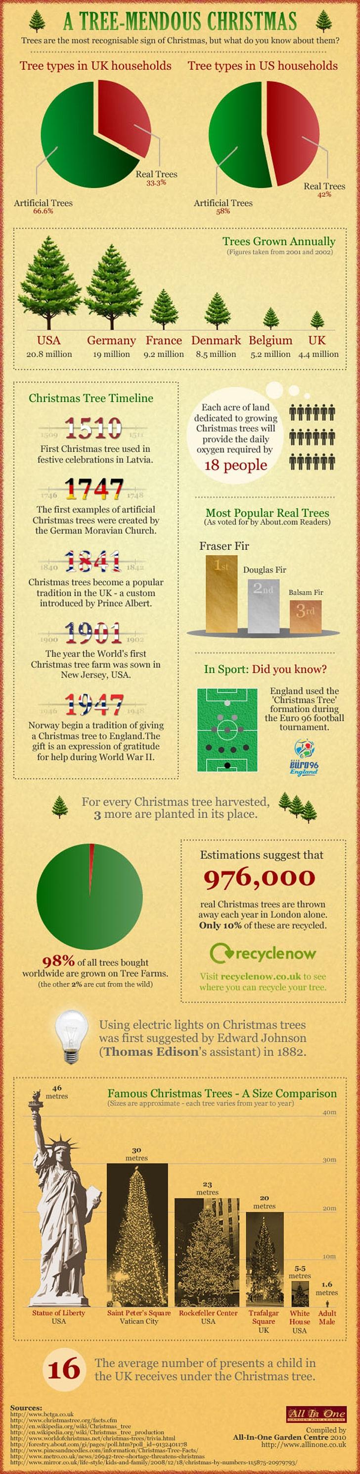A Treemendous Christmas