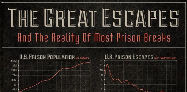 The Greatest Prison Escapes Infographic