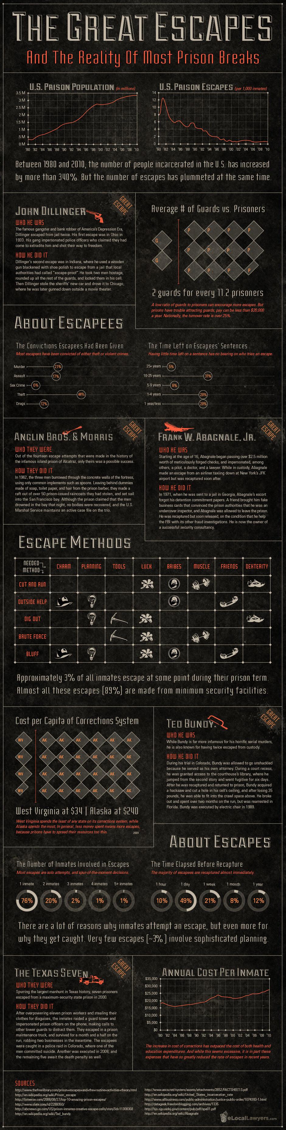 Great Prison Escapes InfoGraphic