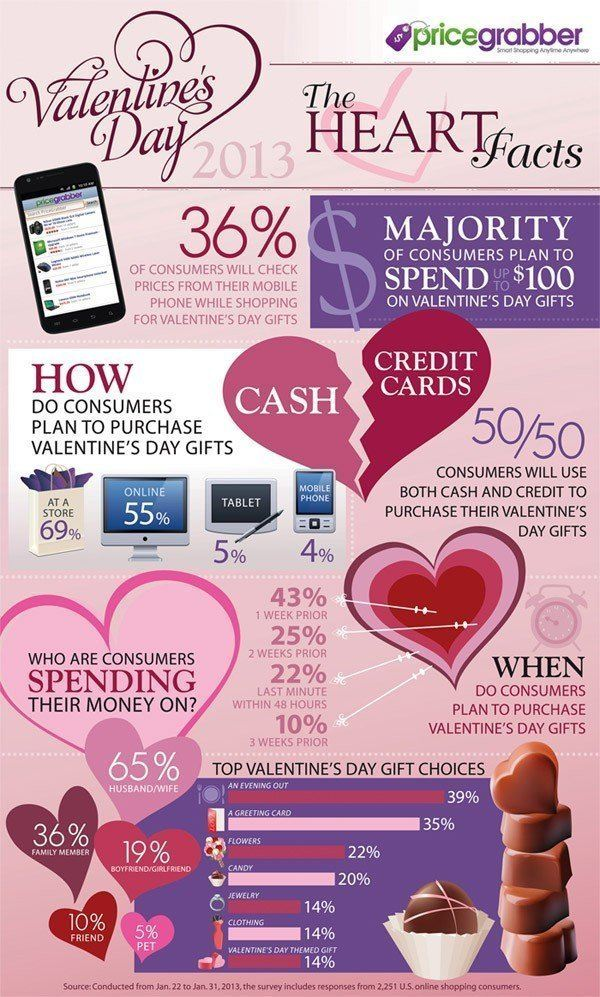 Valentine's Day Statistics InfoGraphic | The Fact Site