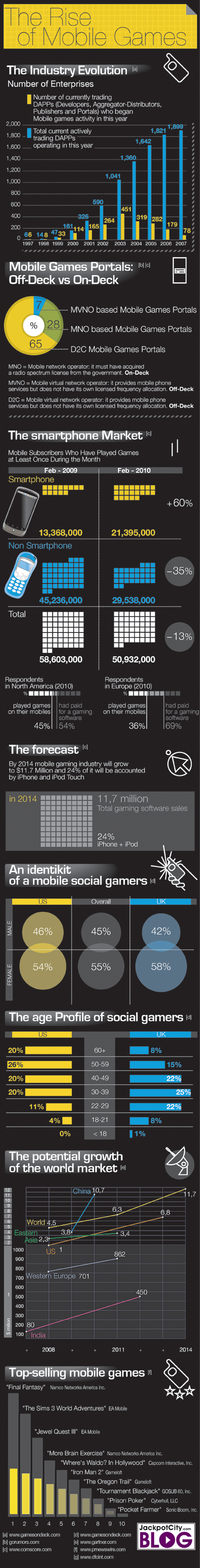 Rise of Mobile Games Infographic