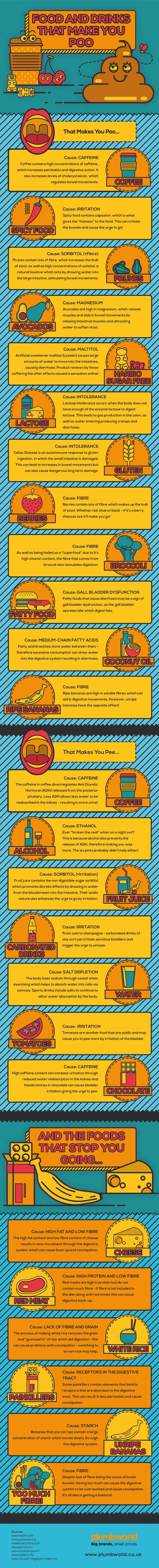 Food and Drinks that Make you Poo Infographic