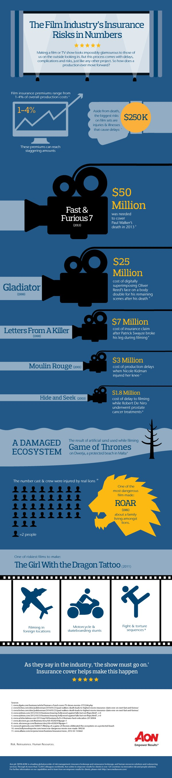 Film Industry's Insurance Risks Infographic