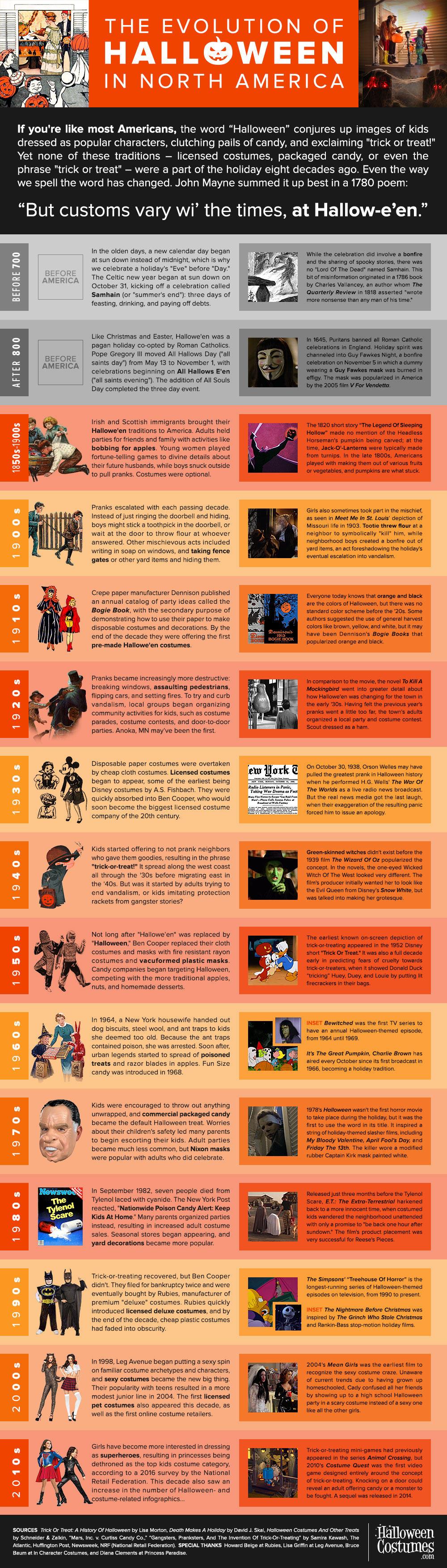 The Evolution of Halloween Infographic