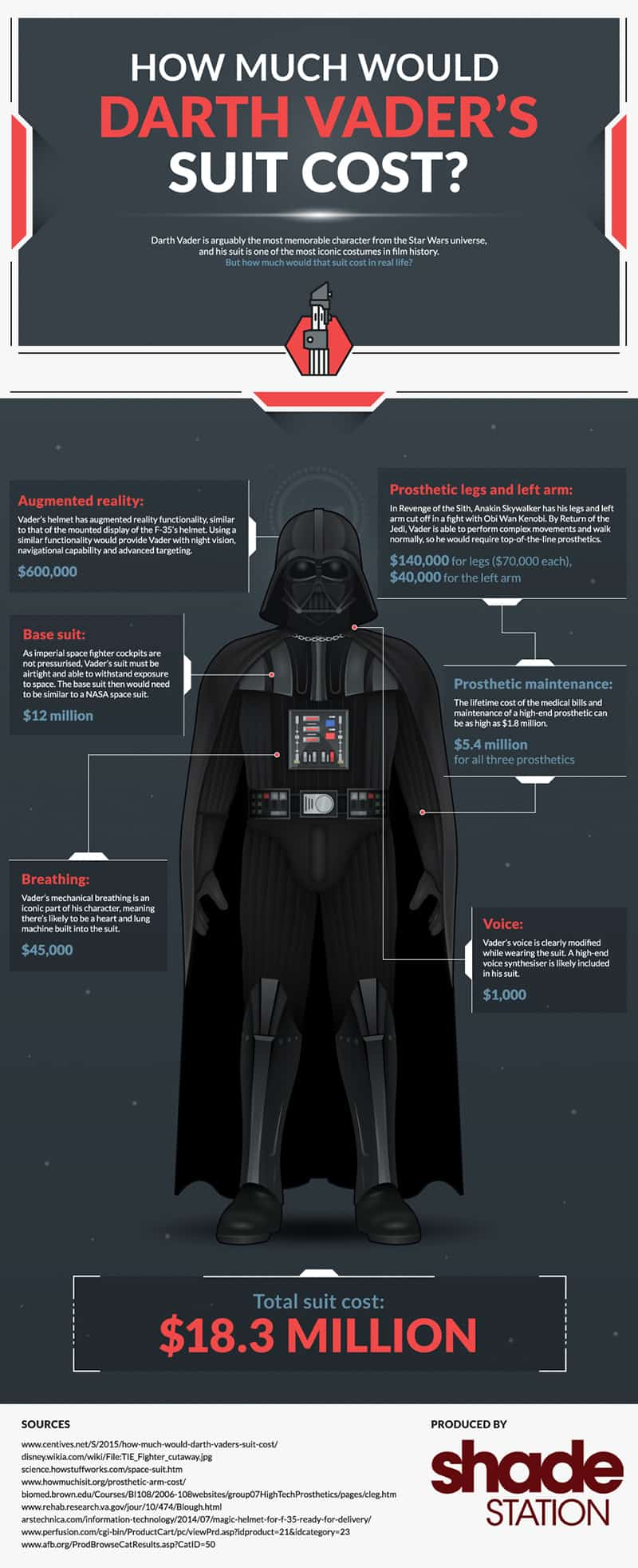 How Much Would Darth Vader's Suit Cost Infographic