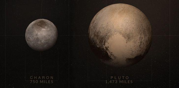 Charon vs Pluto size comparison