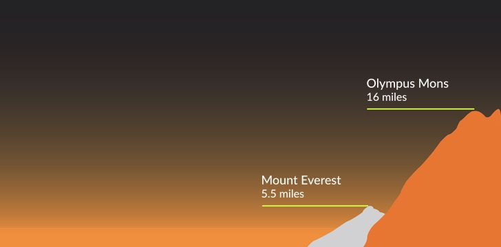 Olympus Mons compared to Mount Everest