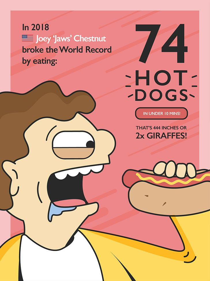 World Record for eating the most hot dogs