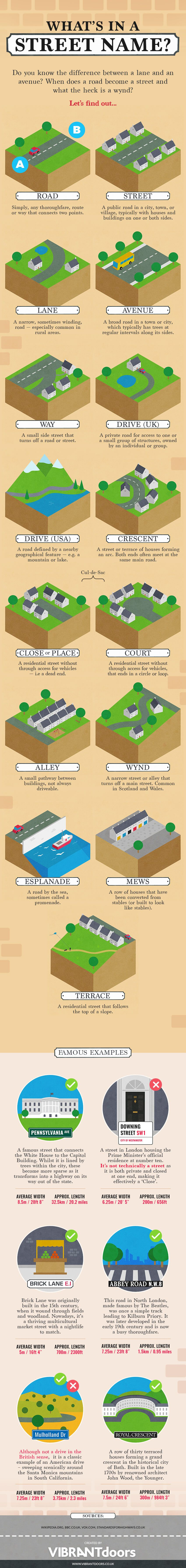 What's In A Street Name Infographic